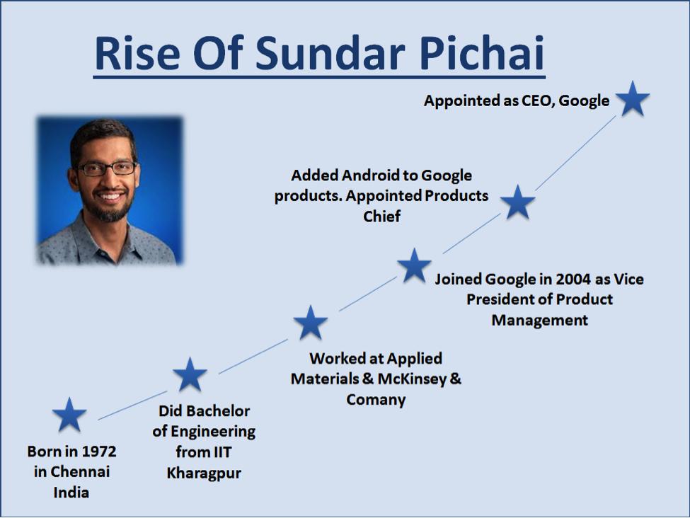 Rise of Sundar Pichai