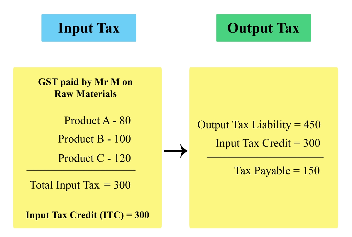 Explain Input Tax Credit